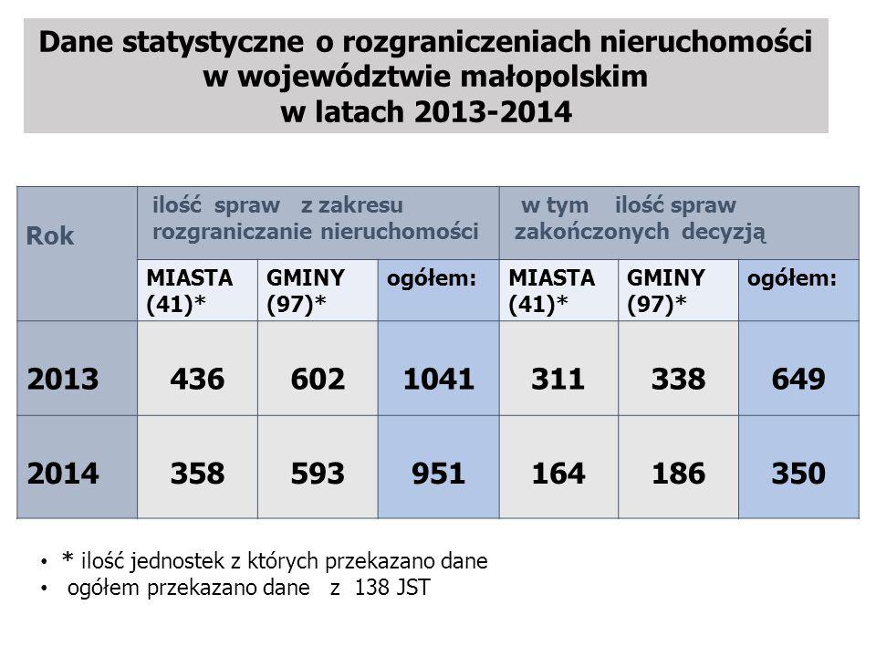 Dane statystyczne o rozgraniczeniach nieruchomości