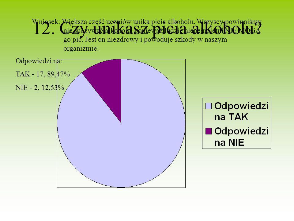 12. Czy unikasz picia alkoholu