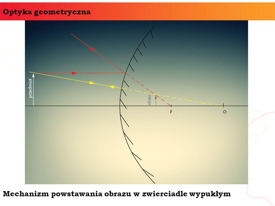 Mechanizm powstawania obrazu w zwierciadle wypukłym