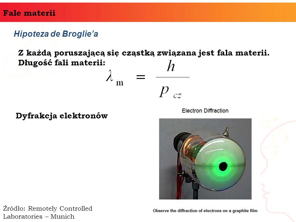 Z każdą poruszającą się cząstką związana jest fala materii.