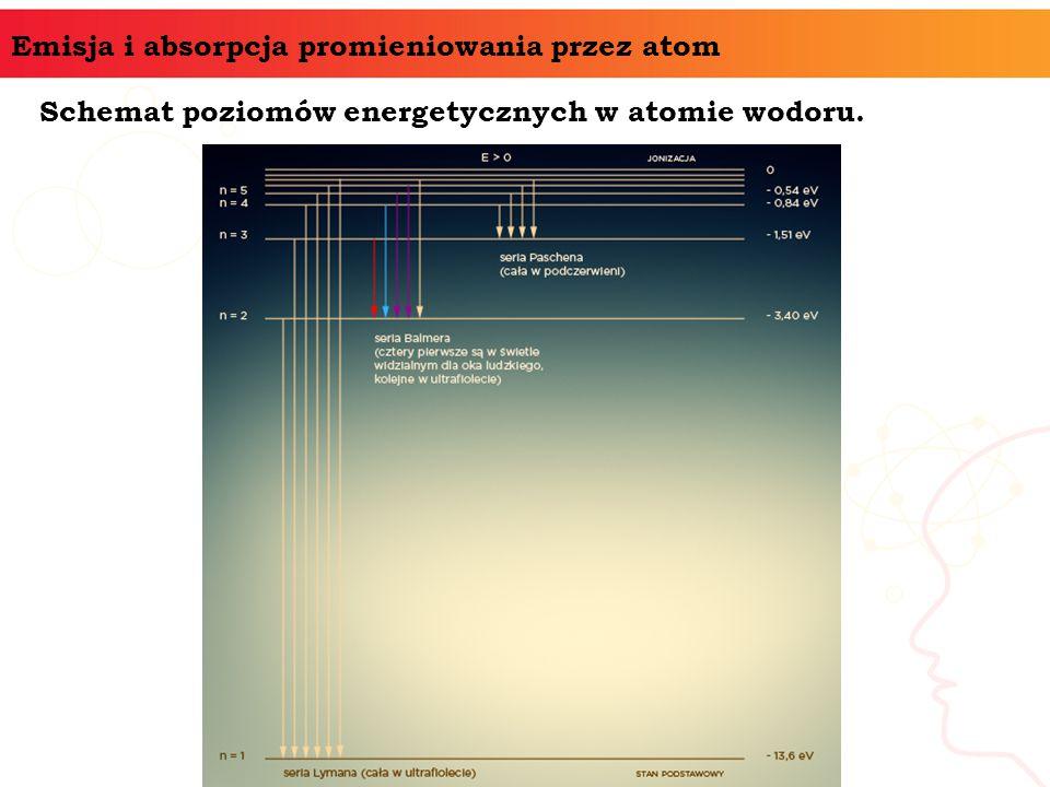 Emisja i absorpcja promieniowania przez atom