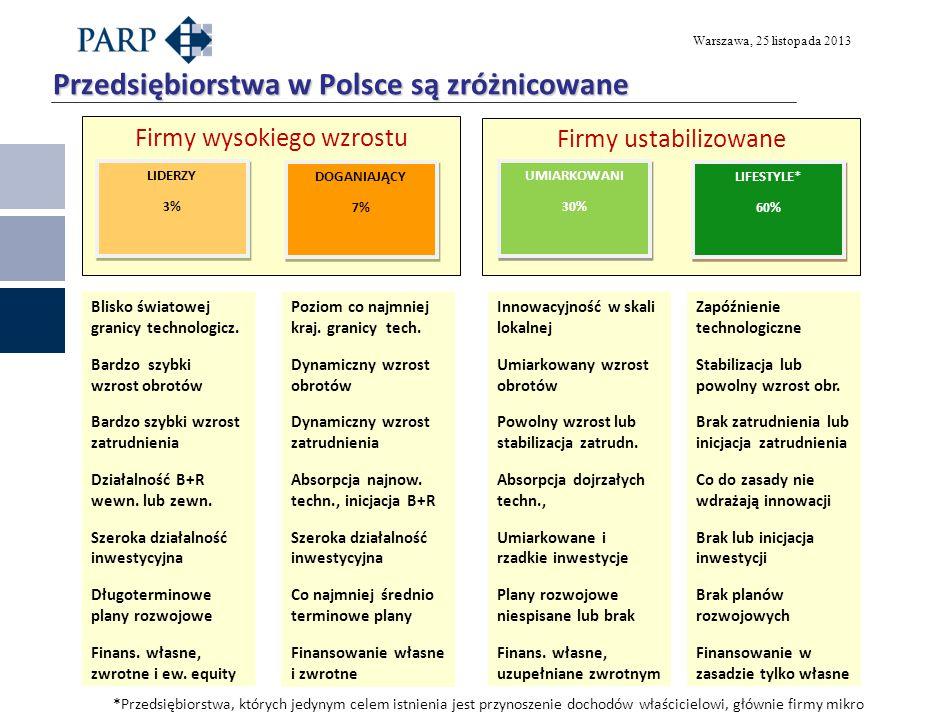 Przedsiębiorstwa w Polsce są zróżnicowane