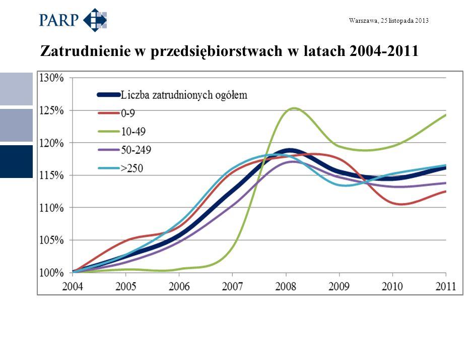Zatrudnienie w przedsiębiorstwach w latach 2004-2011