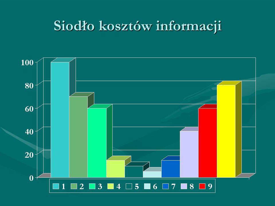 Siodło kosztów informacji