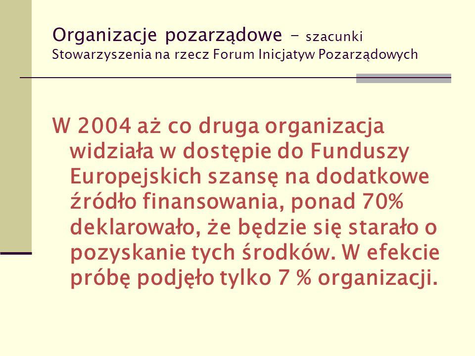 Organizacje pozarządowe – szacunki Stowarzyszenia na rzecz Forum Inicjatyw Pozarządowych