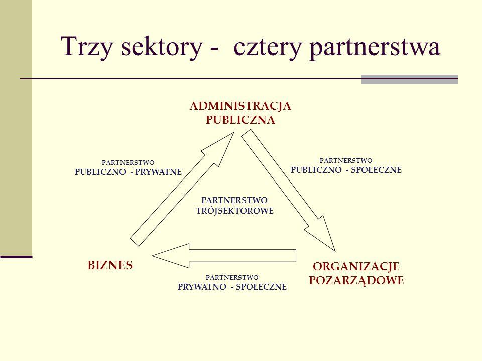 Trzy sektory - cztery partnerstwa