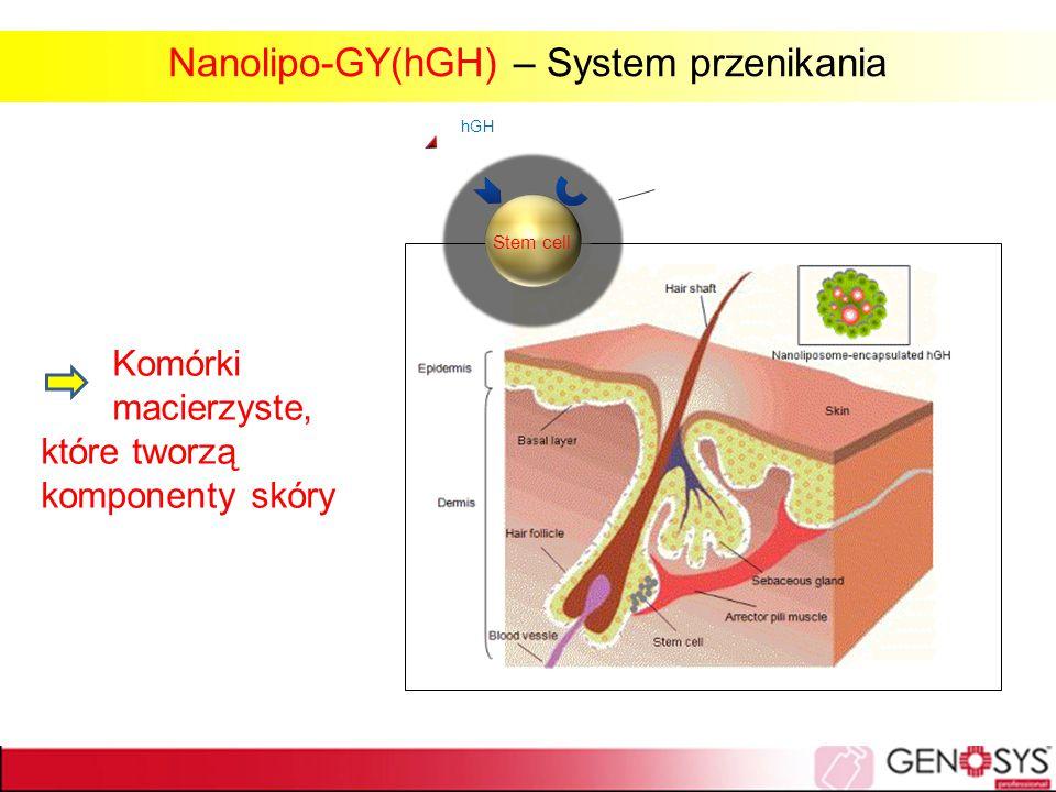 Nanolipo-GY(hGH) – System przenikania