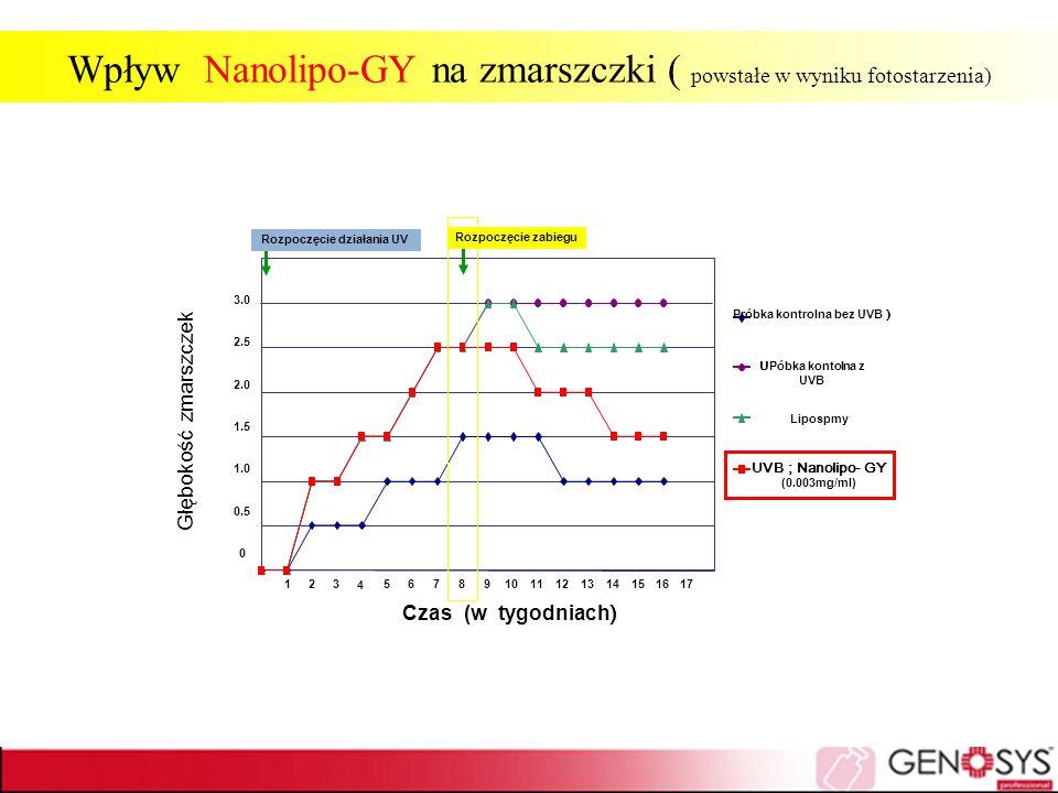 Wpływ Nanolipo-GY na zmarszczki ( powstałe w wyniku fotostarzenia)