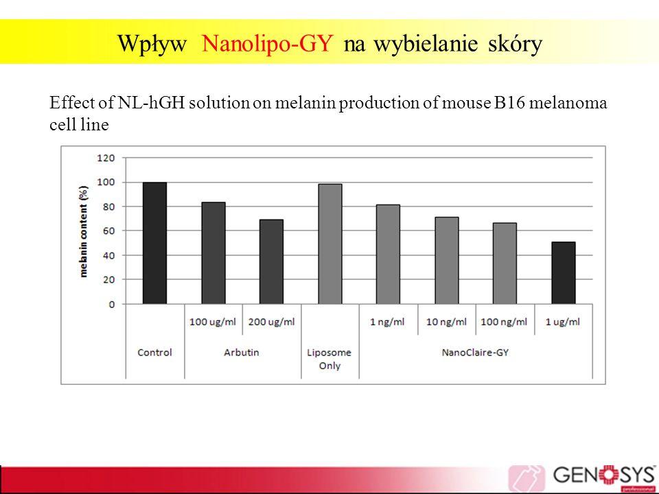 Wpływ Nanolipo-GY na wybielanie skóry