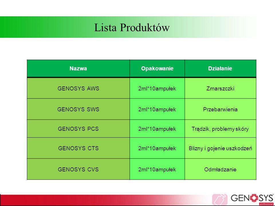 Lista Produktów Nazwa Opakowanie Działanie GENOSYS AWS 2ml*10ampułek