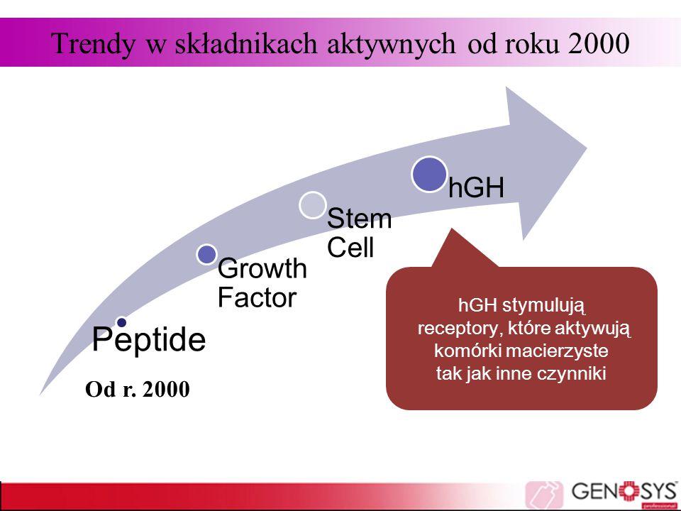 Trendy w składnikach aktywnych od roku 2000