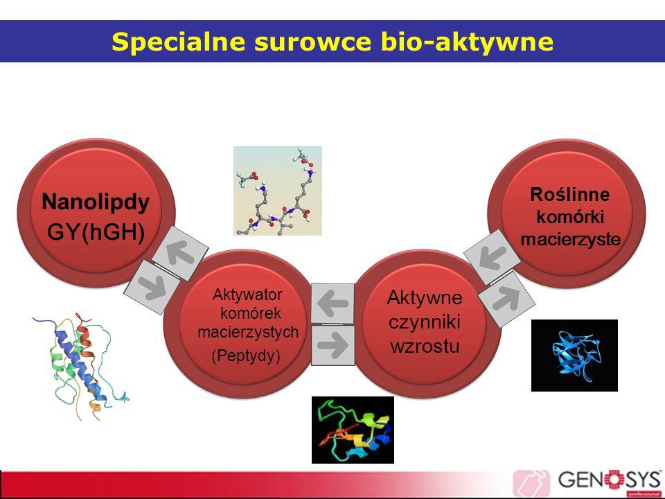 Specialne surowce bio-aktywne