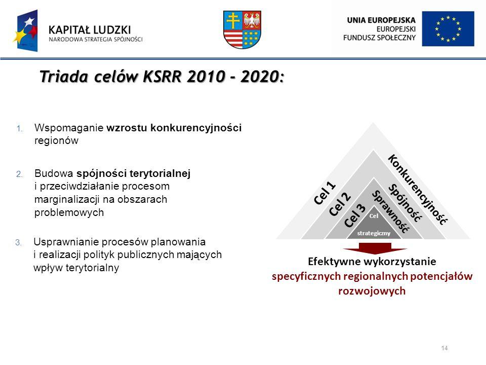 Triada celów KSRR 2010 - 2020: Cel 1 Cel 2 Cel 3 Konkurencyjność