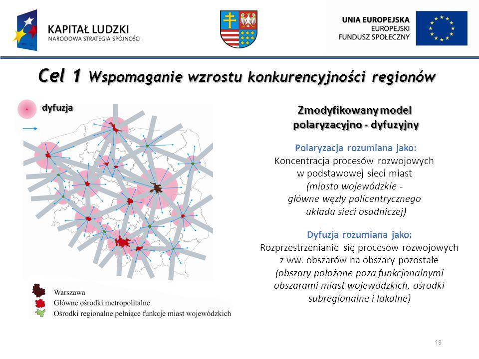 Cel 1 Wspomaganie wzrostu konkurencyjności regionów