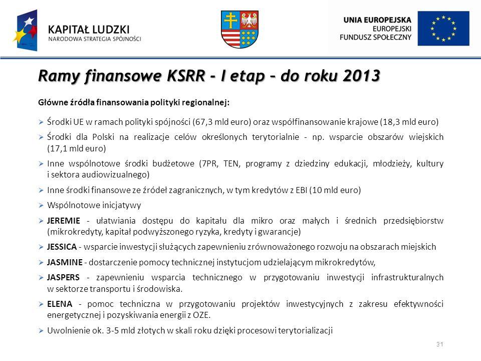 Ramy finansowe KSRR - I etap – do roku 2013