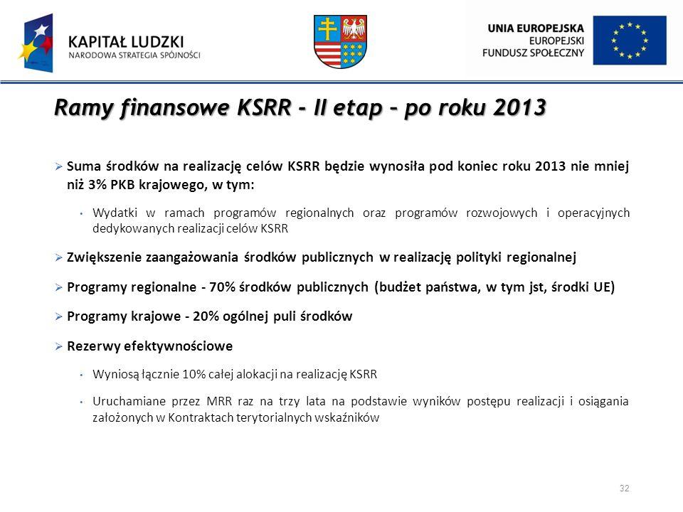 Ramy finansowe KSRR - II etap – po roku 2013