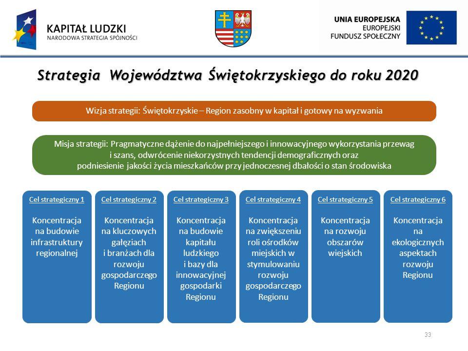 Strategia Województwa Świętokrzyskiego do roku 2020
