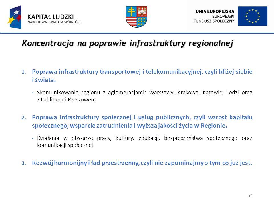 Koncentracja na poprawie infrastruktury regionalnej