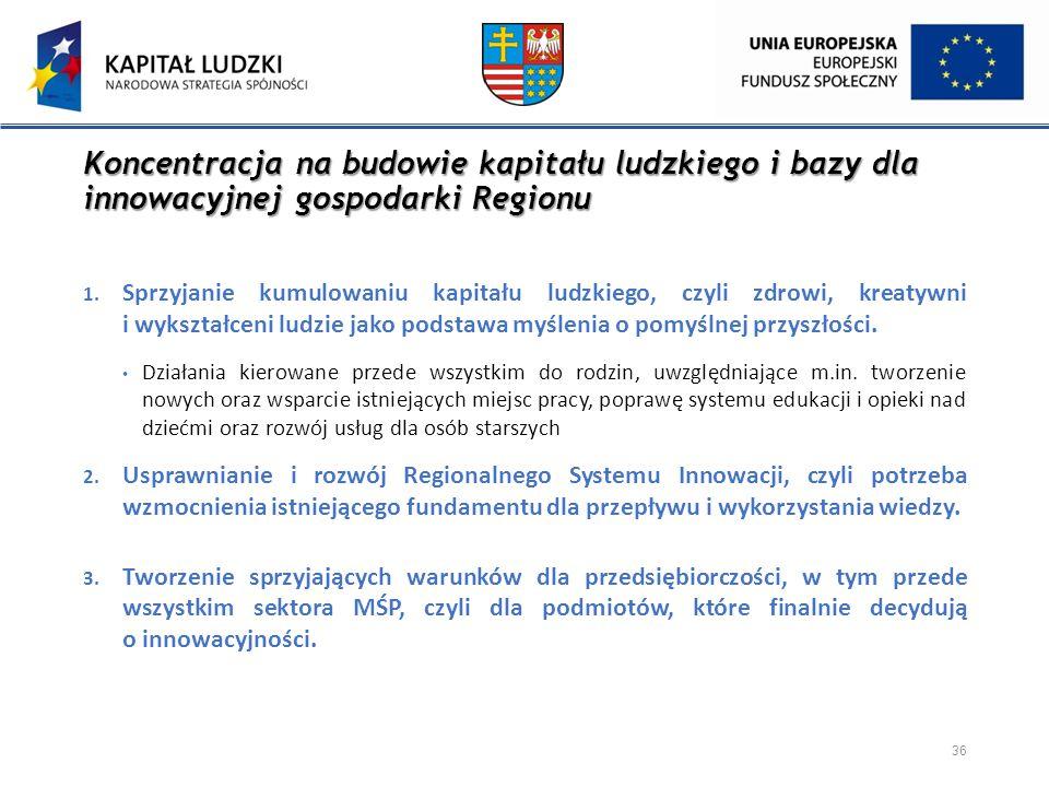 Koncentracja na budowie kapitału ludzkiego i bazy dla innowacyjnej gospodarki Regionu