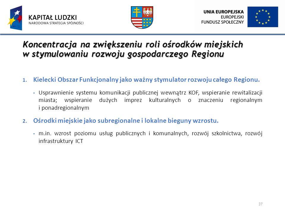 Koncentracja na zwiększeniu roli ośrodków miejskich w stymulowaniu rozwoju gospodarczego Regionu