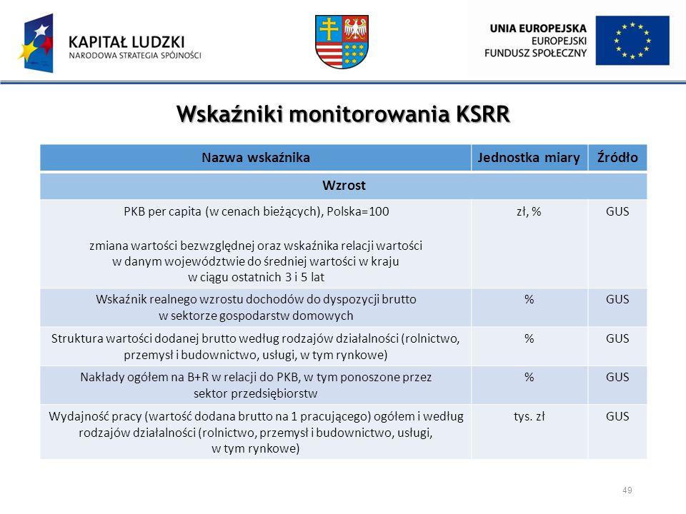 Wskaźniki monitorowania KSRR