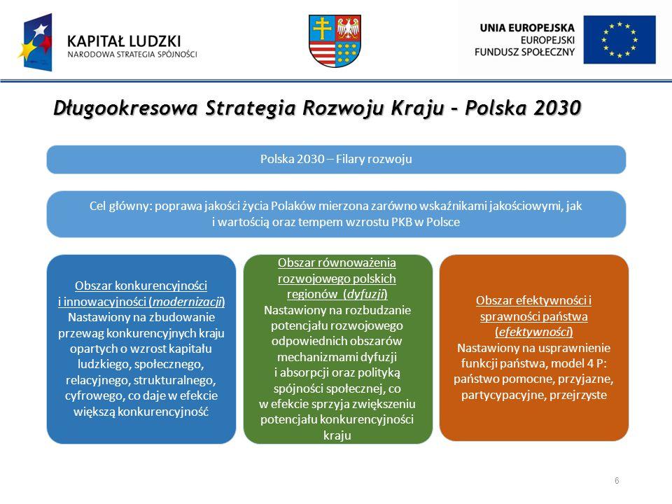 Długookresowa Strategia Rozwoju Kraju – Polska 2030