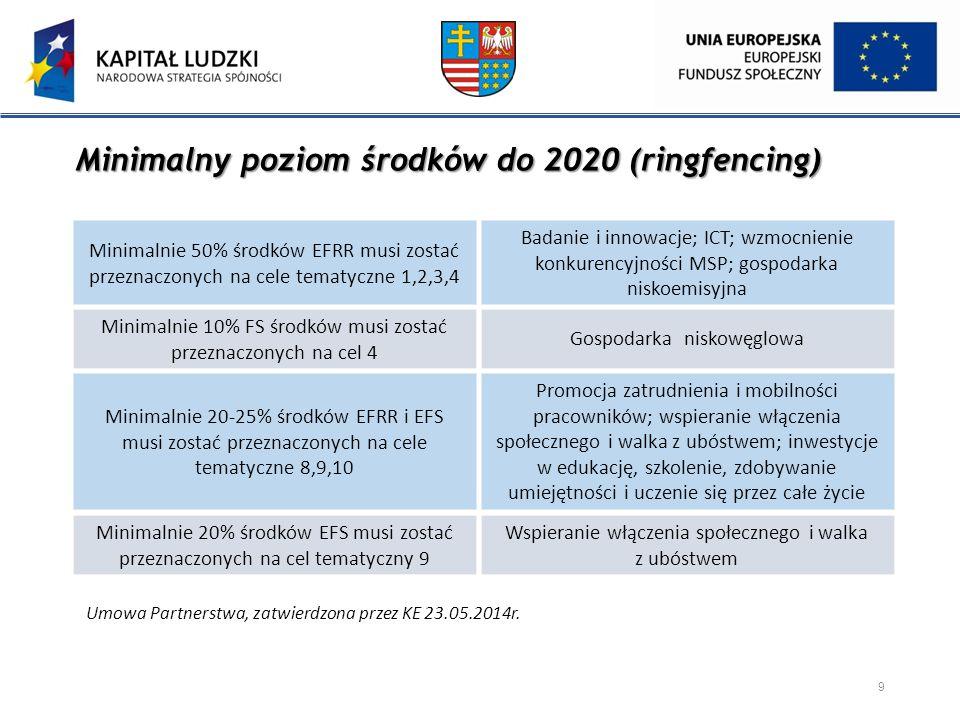 Minimalny poziom środków do 2020 (ringfencing)