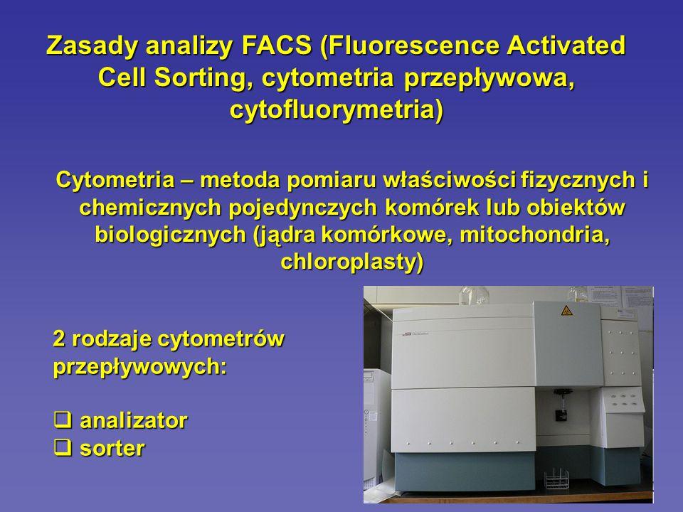 Zasady analizy FACS (Fluorescence Activated Cell Sorting, cytometria przepływowa, cytofluorymetria)
