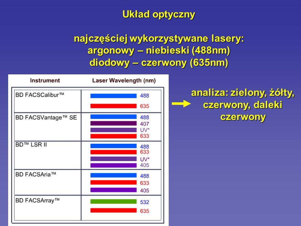 najczęściej wykorzystywane lasery: argonowy – niebieski (488nm)