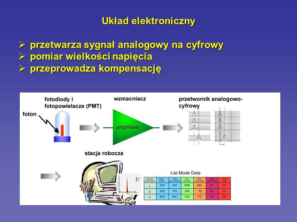 Układ elektroniczny przetwarza sygnał analogowy na cyfrowy.