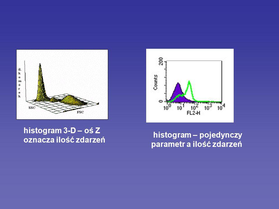 histogram 3-D – oś Z oznacza ilość zdarzeń