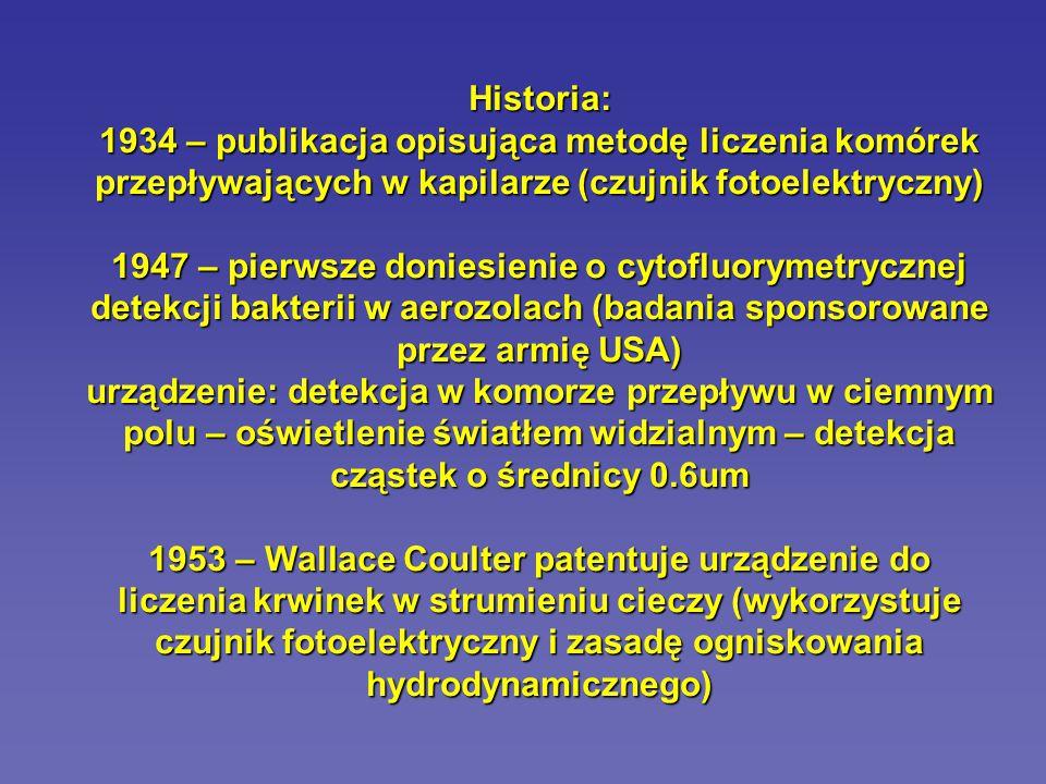 Historia: 1934 – publikacja opisująca metodę liczenia komórek przepływających w kapilarze (czujnik fotoelektryczny)