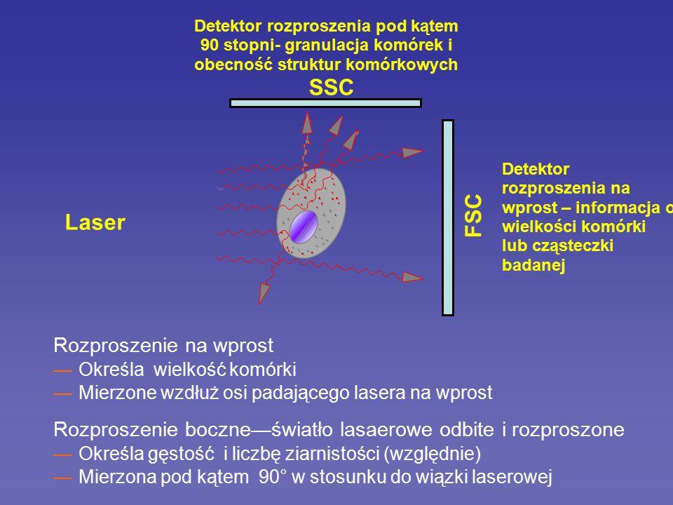 SSC Laser FSC Rozproszenie na wprost