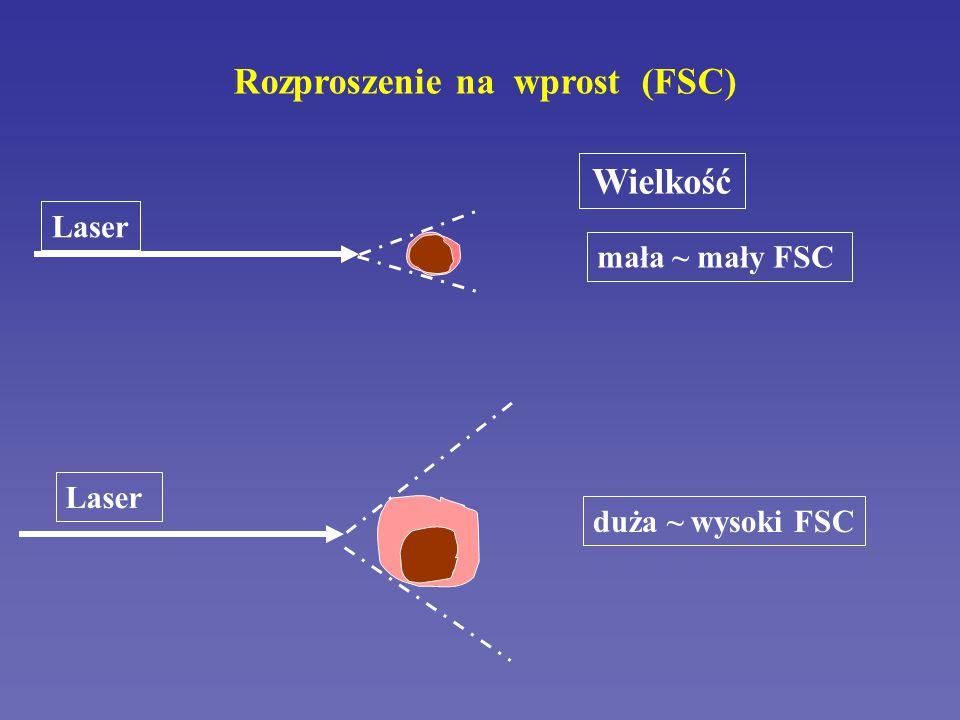 Rozproszenie na wprost (FSC)