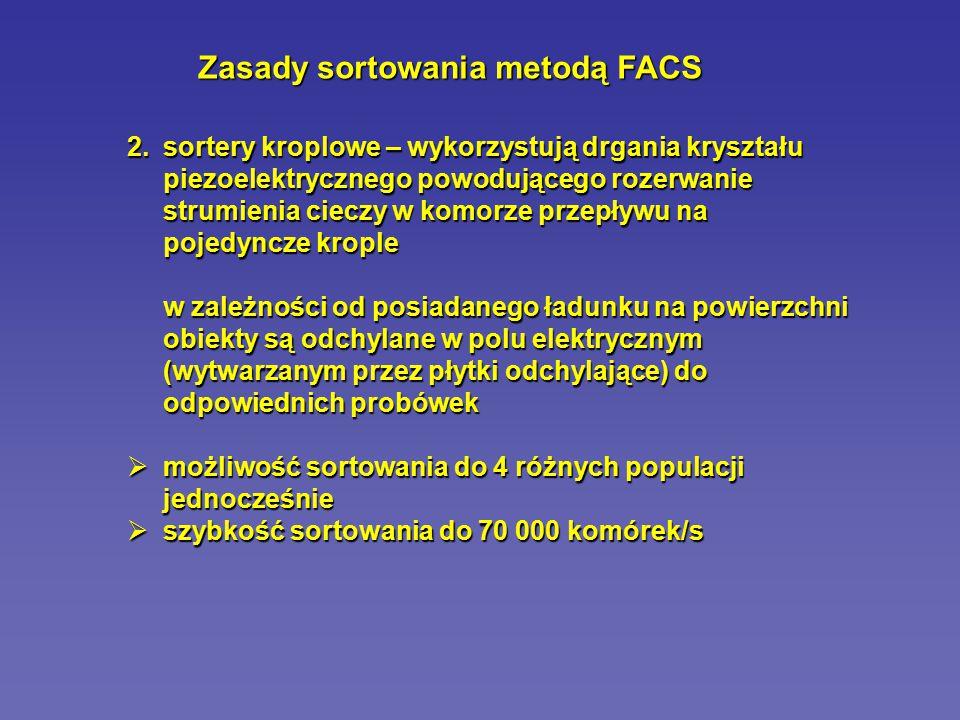 Zasady sortowania metodą FACS