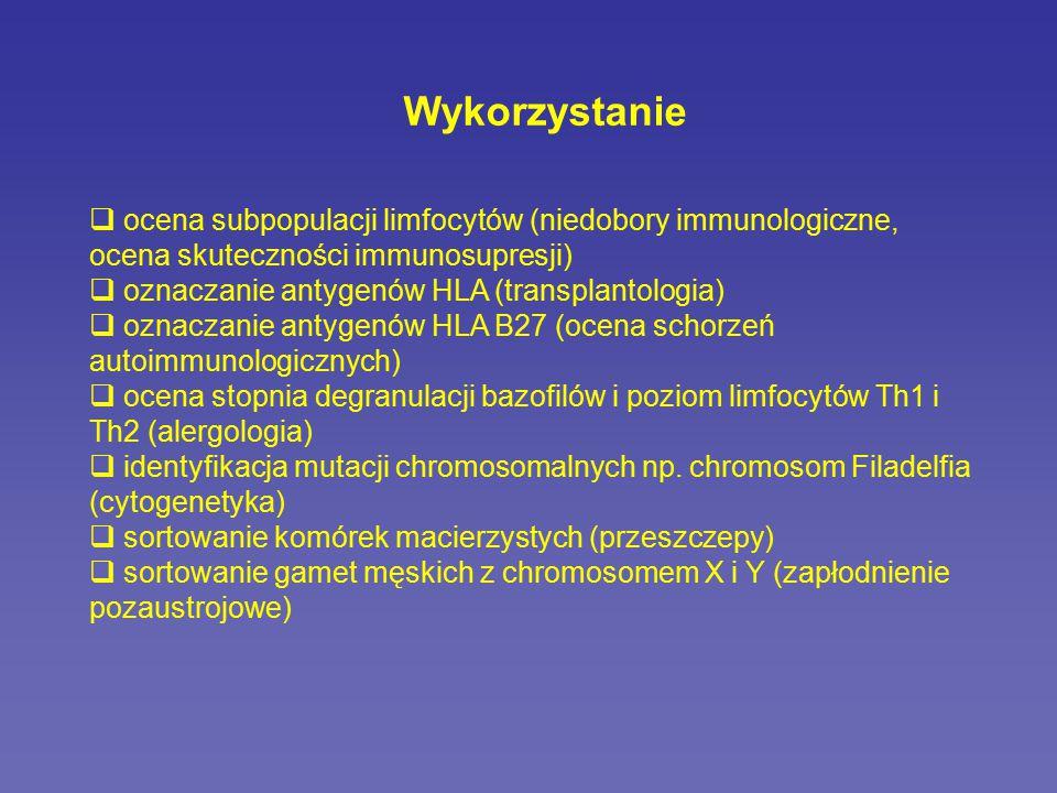 Wykorzystanie ocena subpopulacji limfocytów (niedobory immunologiczne, ocena skuteczności immunosupresji)