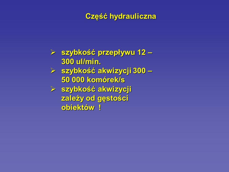 Część hydrauliczna szybkość przepływu 12 – 300 ul/min.