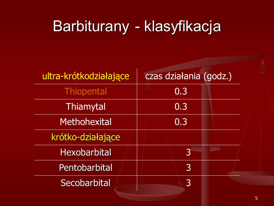 Barbiturany - klasyfikacja