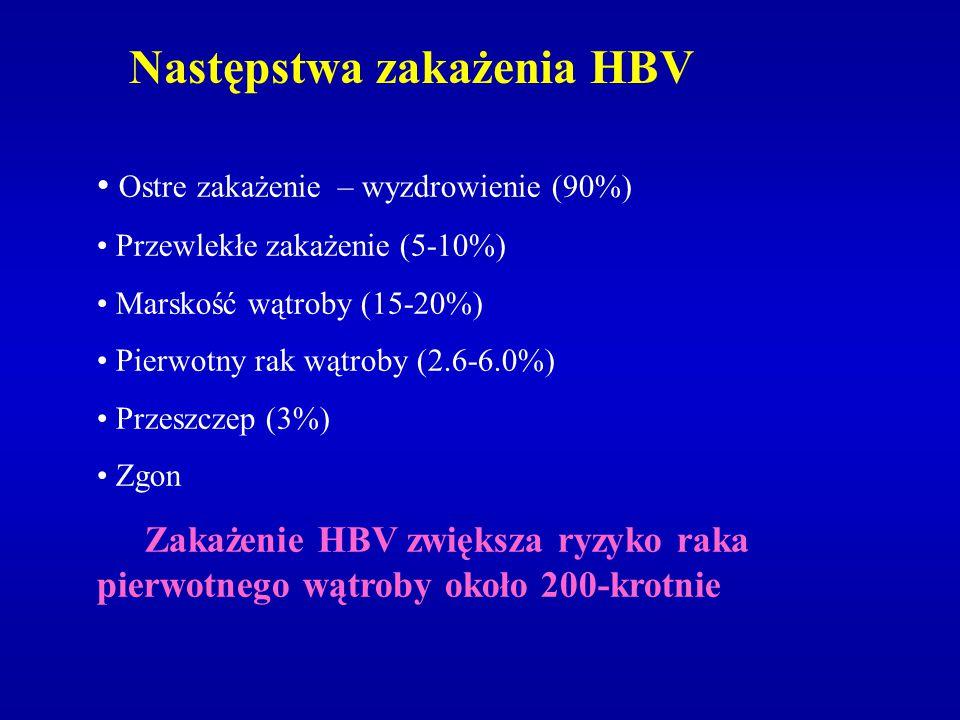 Następstwa zakażenia HBV