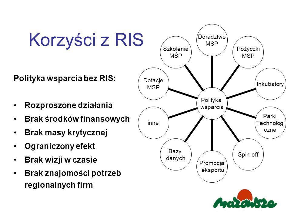 Korzyści z RIS Polityka wsparcia bez RIS: Rozproszone działania