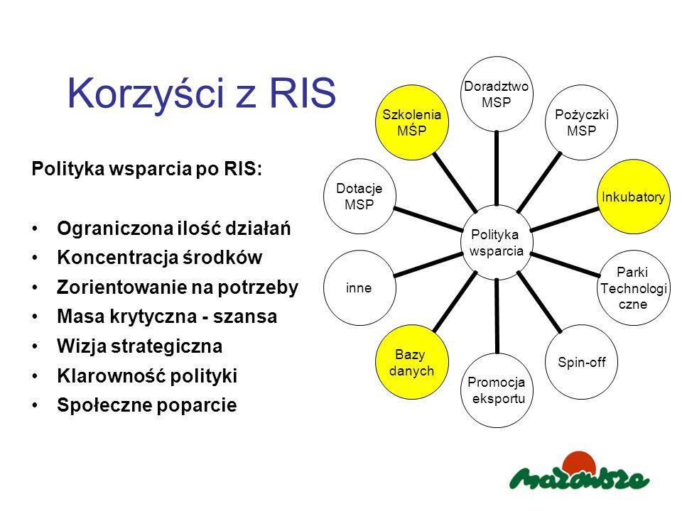 Korzyści z RIS Polityka wsparcia po RIS: Ograniczona ilość działań