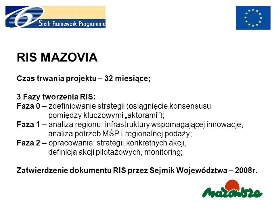 RIS MAZOVIA Czas trwania projektu – 32 miesiące; 3 Fazy tworzenia RIS: