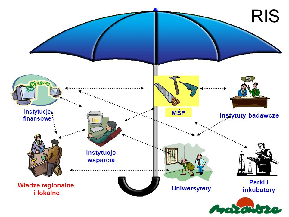 RIS MŚP Instytuty badawcze Instytucje wsparcia Parki i inkubatory