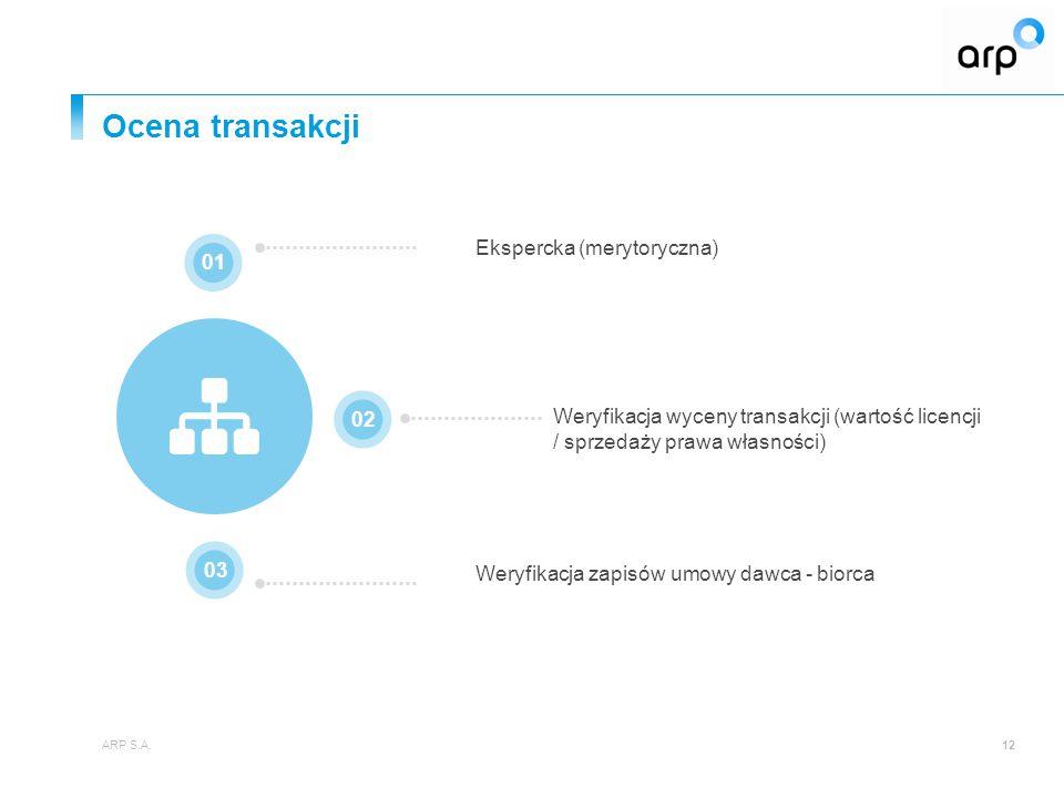 Ocena transakcji Ekspercka (merytoryczna) 01