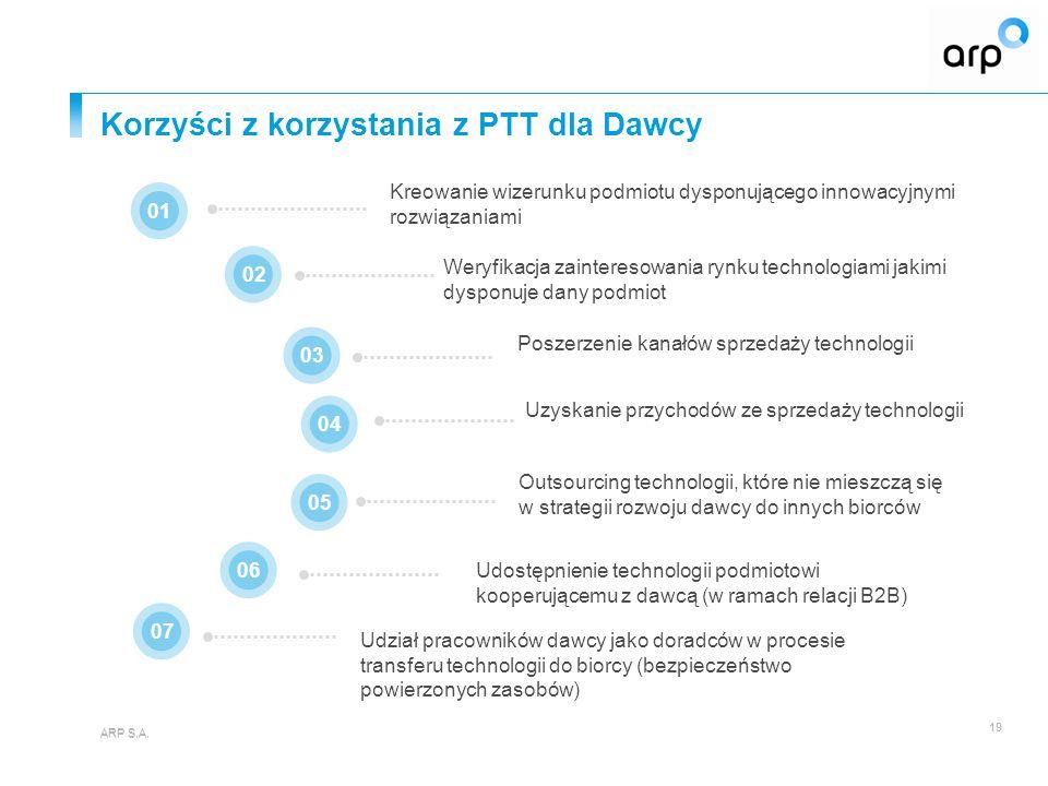 Korzyści z korzystania z PTT dla Dawcy