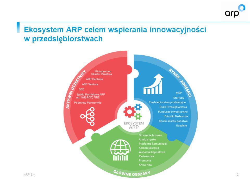Ekosystem ARP celem wspierania innowacyjności w przedsiębiorstwach