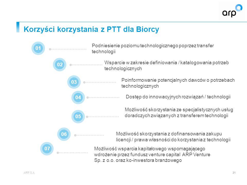 Korzyści korzystania z PTT dla Biorcy
