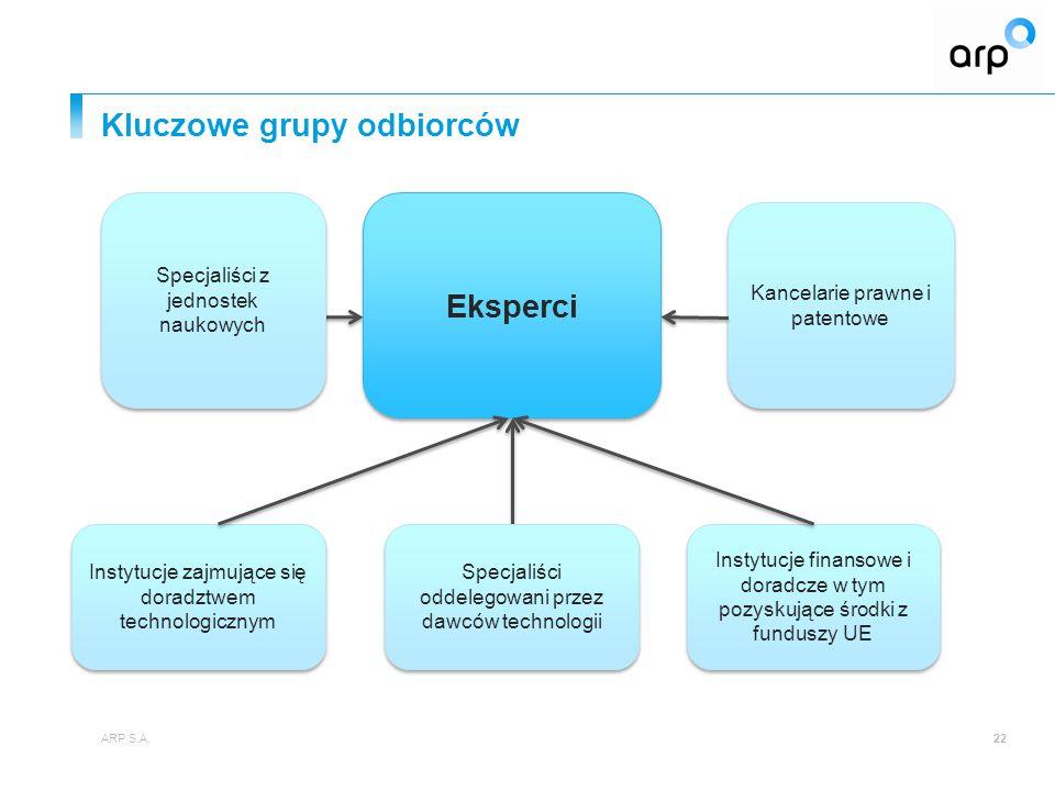 Kluczowe grupy odbiorców