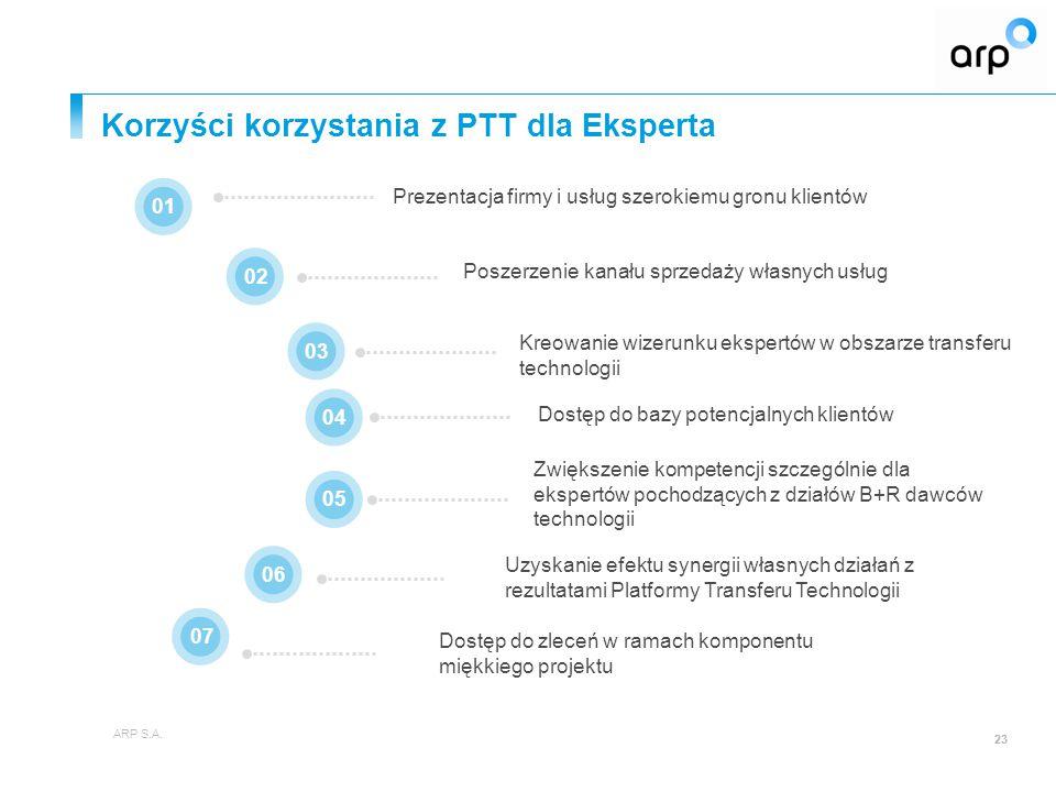 Korzyści korzystania z PTT dla Eksperta