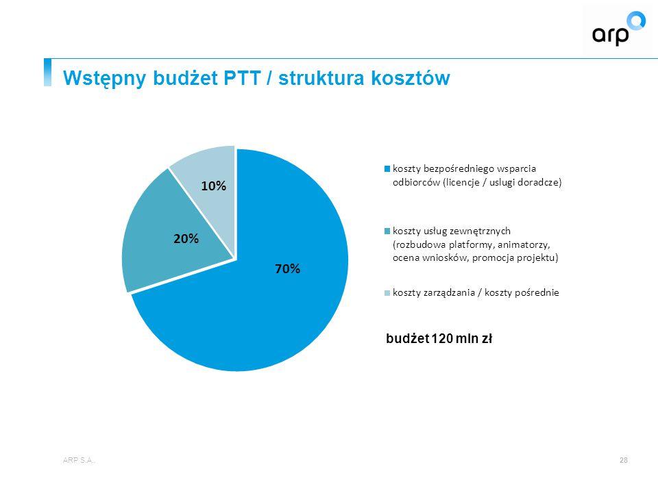Wstępny budżet PTT / struktura kosztów